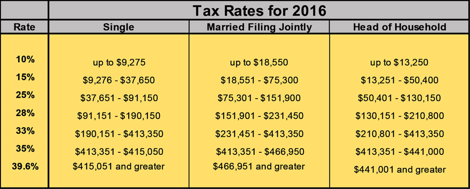 Tax Rate Table for 2016 Tax Changes